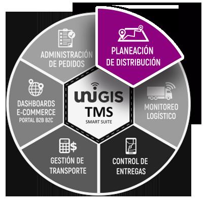 planeacion de la distribucion unigis