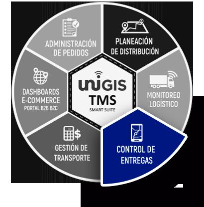 rueda control de entregas unigis