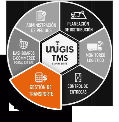 rueda gestion de transporte unigis