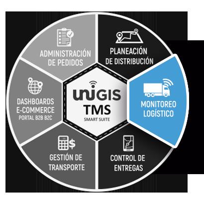 rueda monitoreo logistico unigis